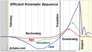 Efficient Kinematic Sequence